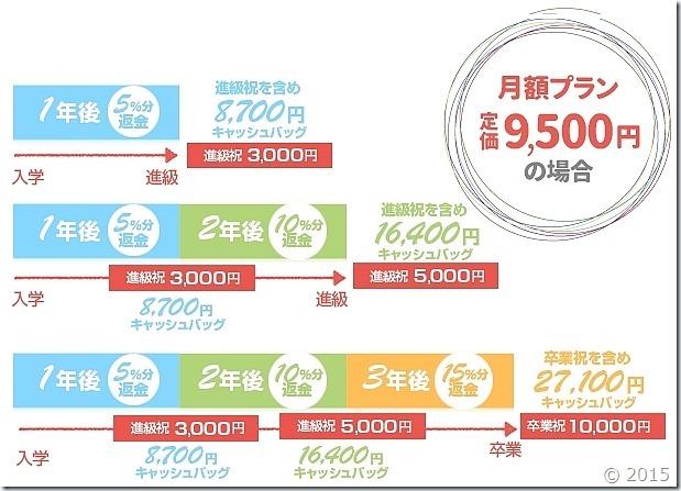 今年のキレイモの学割の割引額