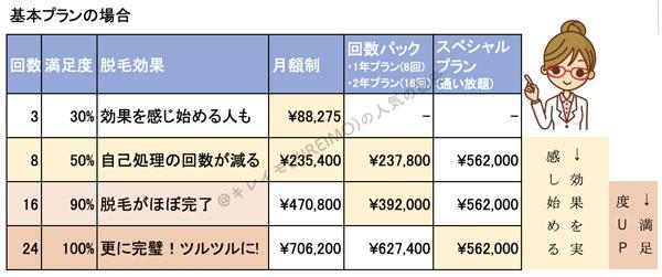 脱毛回数とプラン別の料金比較表