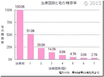 治療回数(脱毛の施術回数)と毛の残存率の図
